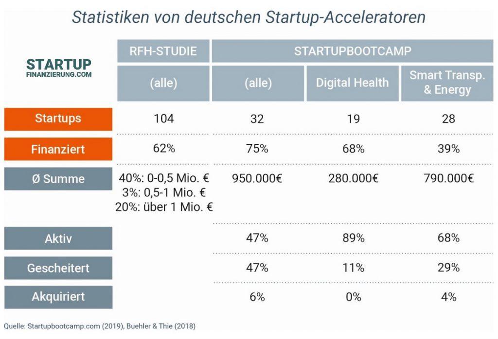 Statistiken zu Startup-Acceleratoren