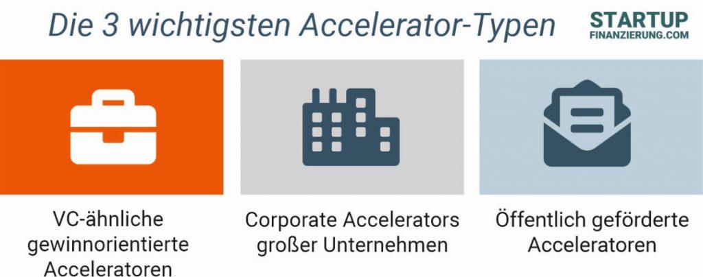 Welcher Accelerator-Typ zu deinem Startup passt (Infografik)
