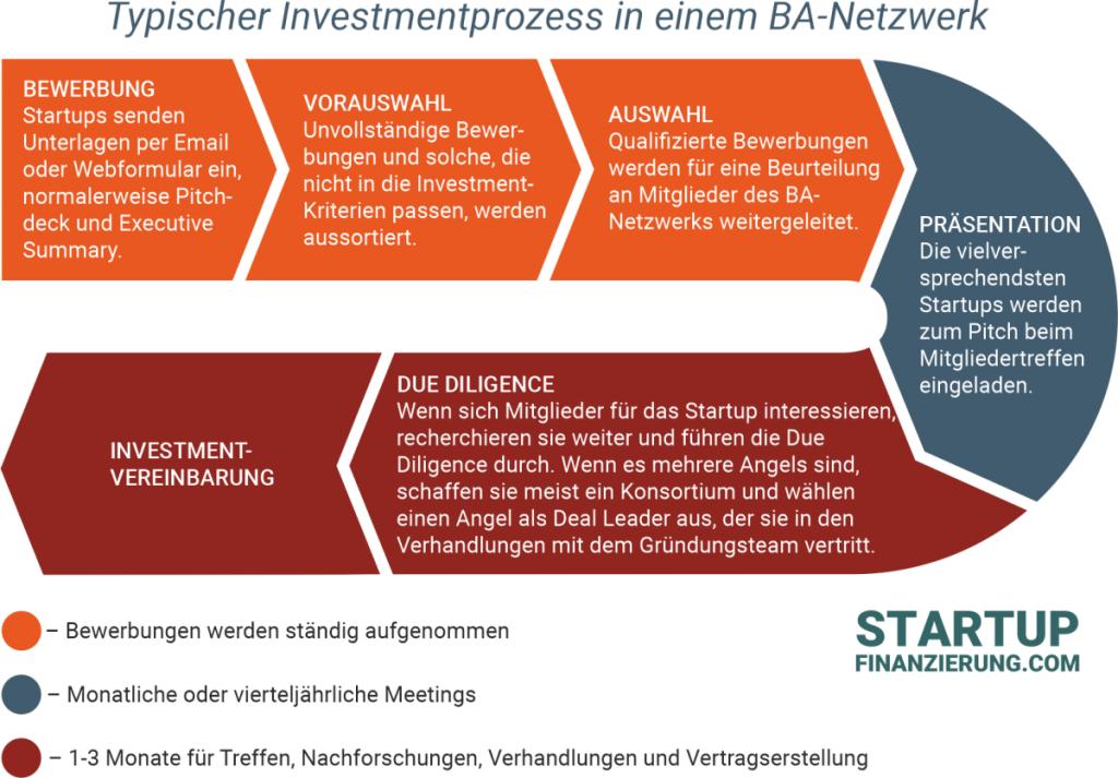Business Angel Netzwerke - Ablauf Investment