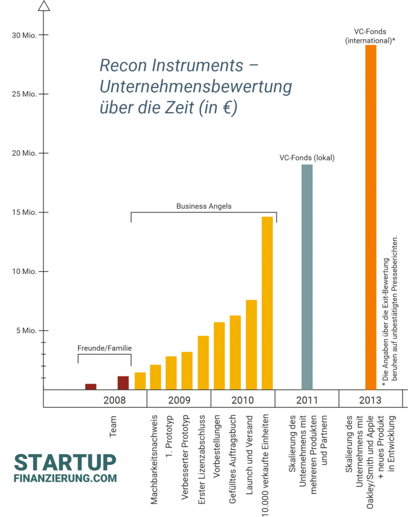 Bewertung von Recon Instruments über die Zeit