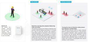 Startup-Ideen gegen Corona: Kinexon SafeTag