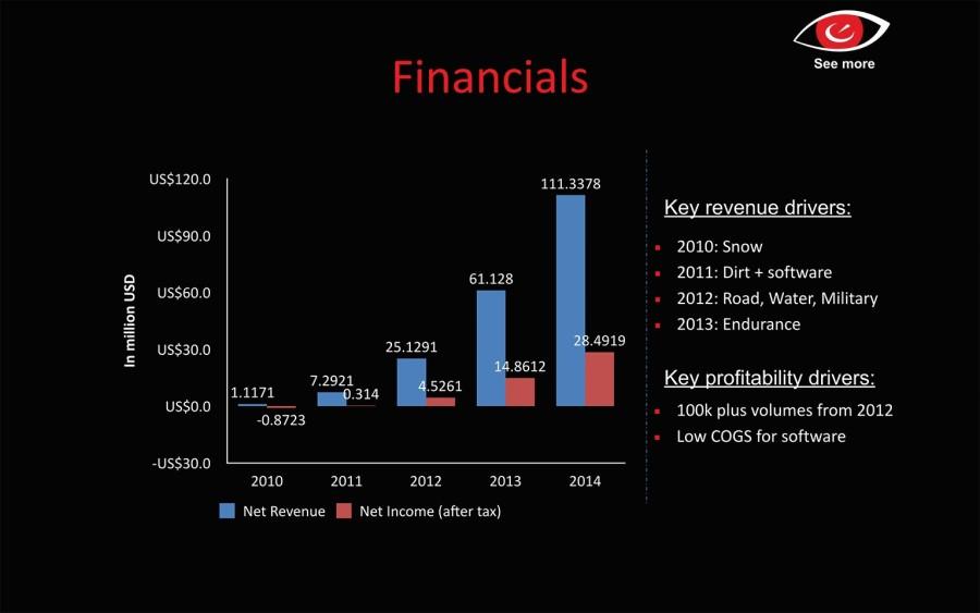 Finanz-Slide: Beispiel Recon Instruments